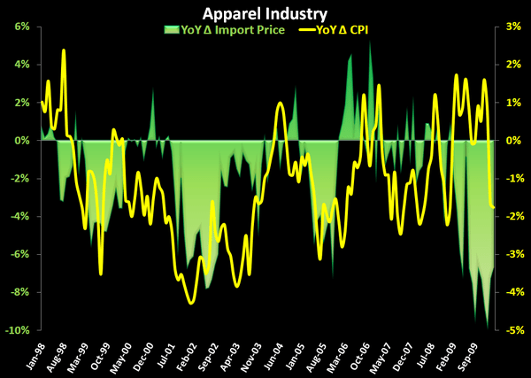 R3: Being Bullish With Hindsight - Apparel OTEXA Imports