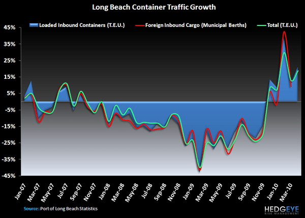 R3: Being Bullish With Hindsight - Long Beach Container Traffic APril