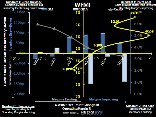 R3: Being Bullish With Hindsight - WFMI SIGMA
