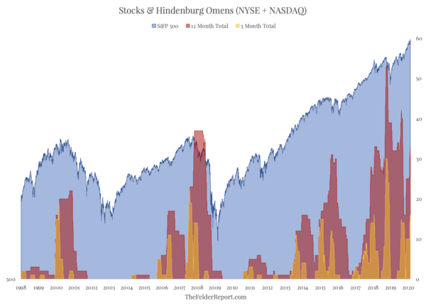 A New Cluster Of Hindenburg Omens Betrays The Bullish Case For Stocks - Screen Shot 2020 02 11 at 1.48.11 PM