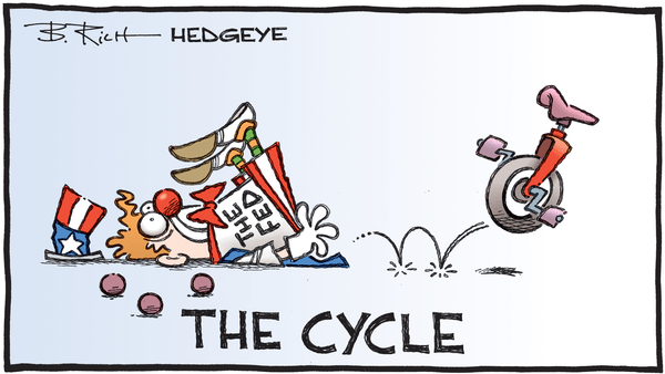 Cartoon of the Day: Circus Act - 02.14.2020 The Fed and The Cycle cartoon