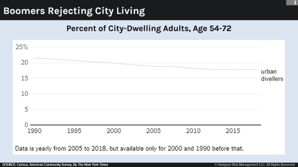 No, Boomers Aren't Moving Into Metro Areas - Urban Chart1