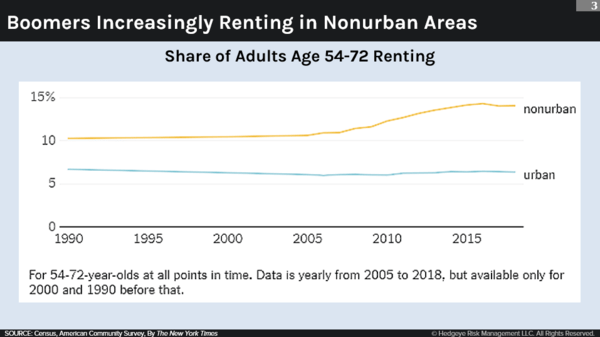 No, Boomers Aren't Moving Into Metro Areas - Urban Chart3