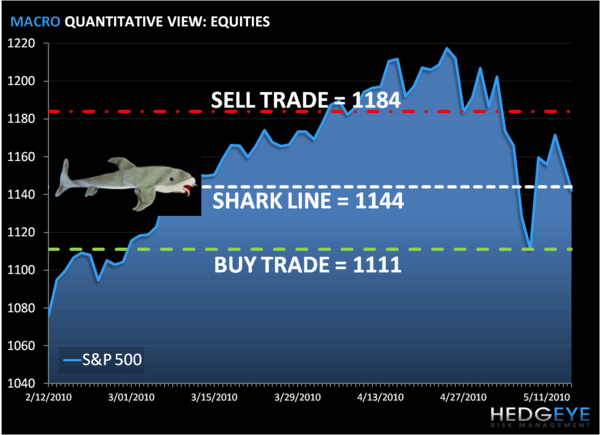 The Shark Line Returns: SP500 Levels, Refreshed - S P