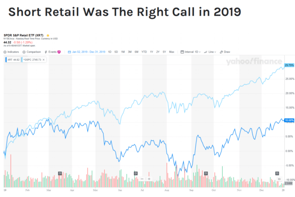 Stay Short Retail In 2020? - 2 19 2020 12 00 13 PM
