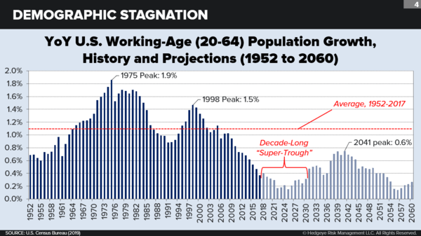 Raoul Pal & Neil Howe → Retirement Crisis Coming? Troubling Cyclical & Secular Trends - demographic1