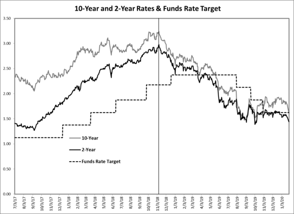 On The Fed's (In)Ability to Affect Interest Rates - dan1pic
