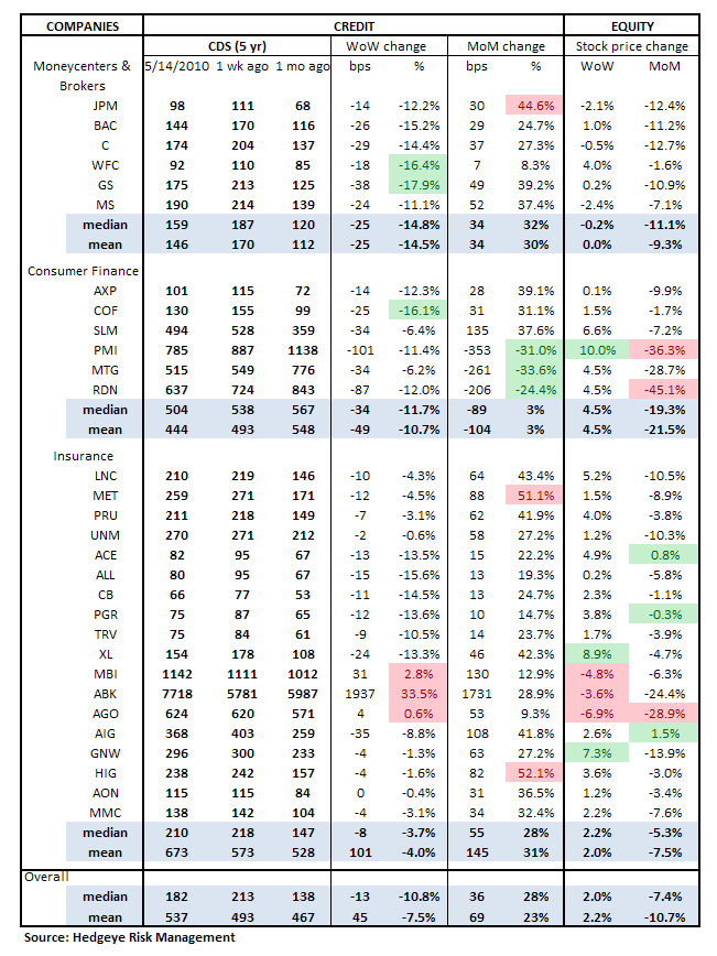 WEEKLY RISK MONITOR FOR FINANCIALS - CDS table
