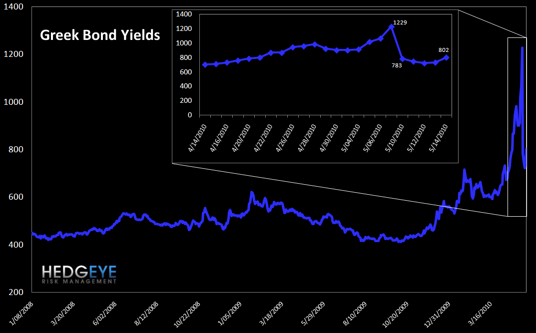 WEEKLY RISK MONITOR FOR FINANCIALS - greek bond yields