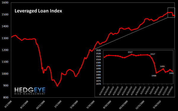 WEEKLY RISK MONITOR FOR FINANCIALS - leveraged loan index