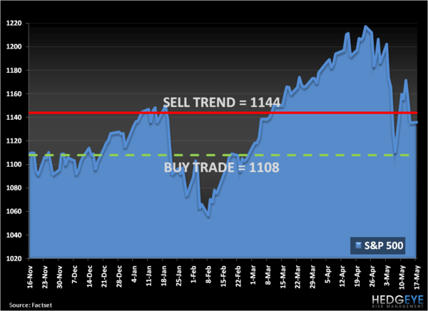Braveheart: SP500 Risk Management Levels, Refreshed - S P