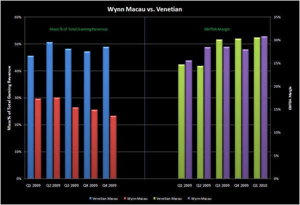 LVS: SANDS CHINA FAT COMMISSIONS CRIMP MARGINS - WYNNVENETIAN