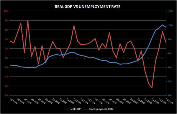 HOT CONSENUS SAYS IT WILL BE LIKE LAST TIME - GDP UNEMPLOYMENT