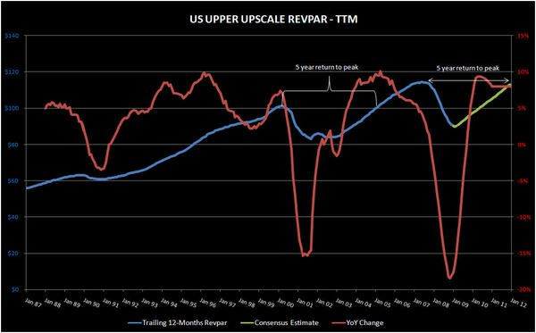 HOT CONSENUS SAYS IT WILL BE LIKE LAST TIME - trailing revpar yoy change