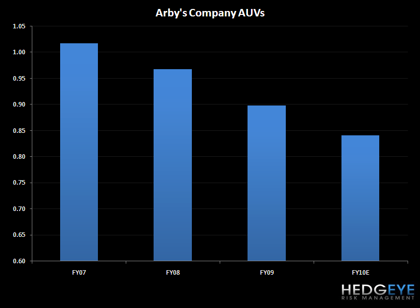 WEN - UNDERVALUED YES, WHERE IS THE OPPORTUNITY? - arbys auv