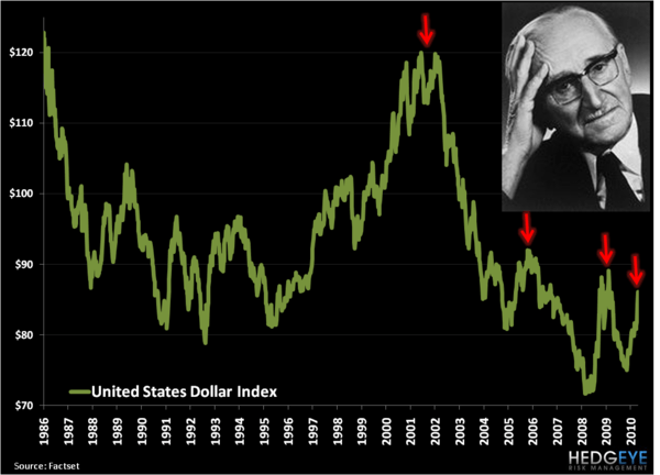 Friedrich vs. The Fiats - DXY