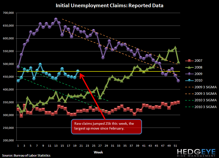 INITIAL CLAIMS UP 25K - UNEMPLOYMENT CANNOT IMPROVE WITH CLAIMS THIS HIGH - raw