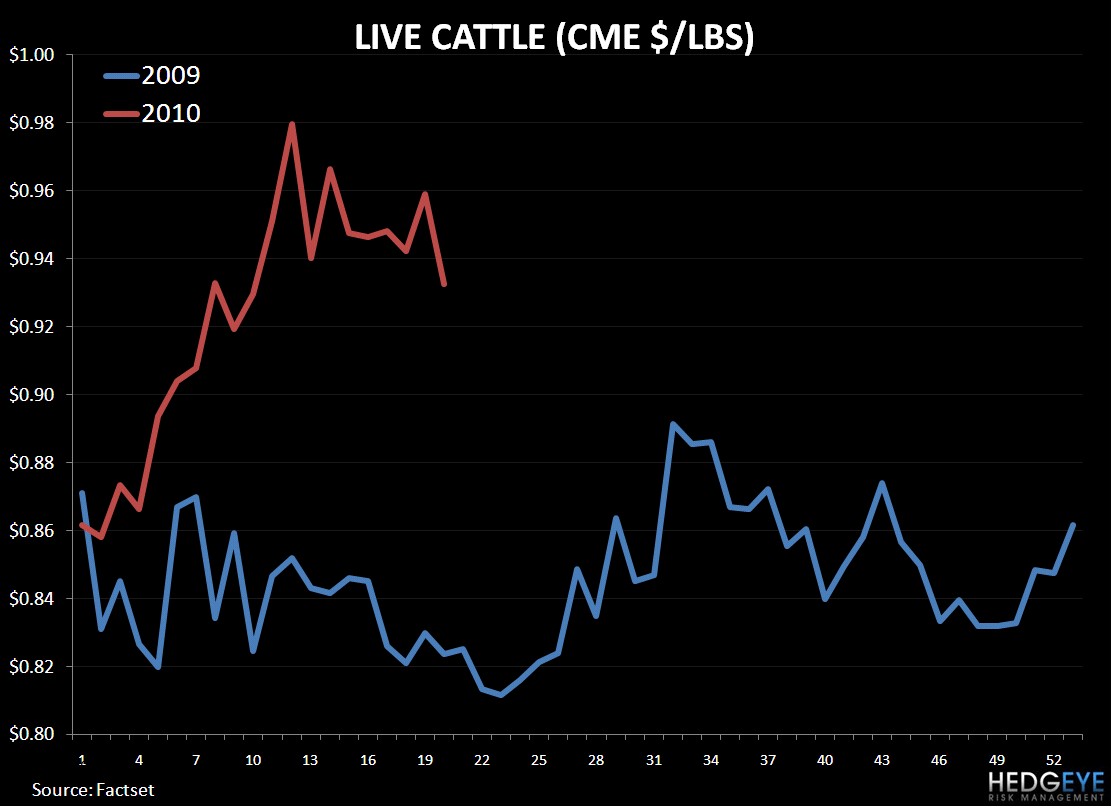 RRGB – 1Q10 TURNING POINT - beef prices