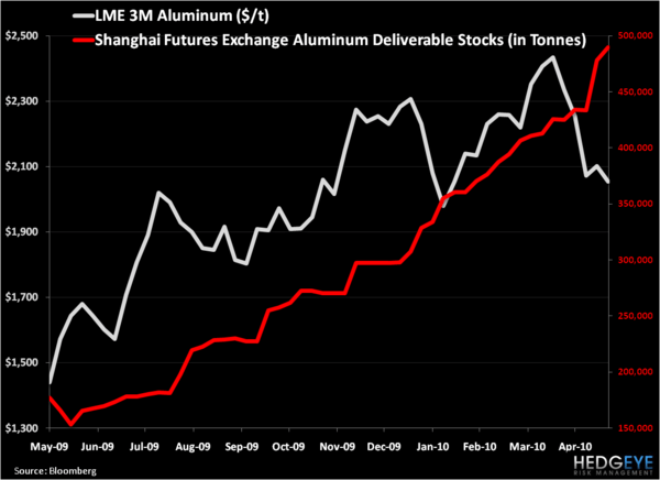 Aluminum Inflection Point . . . China Exporting - 1