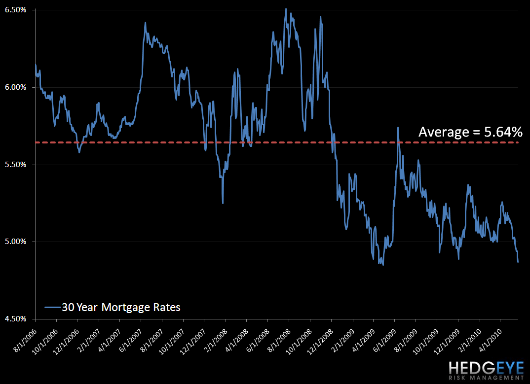 HOUSING: A 50-YEAR LOW - mortgage rates
