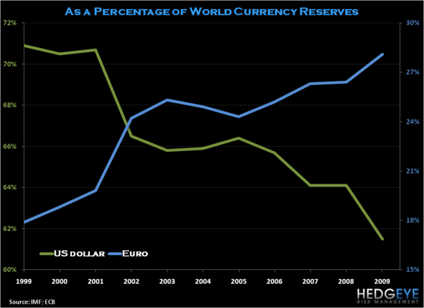 Changing Perceptions of the Euro - USDEUR Reserve Currency