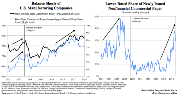Why the Fed's Bazooka Will Not Stop a Wave of Corporate Defaults - Blog 2