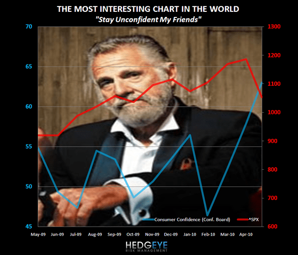 CONSUMER CONFIDENCE – THE MOST INTERESTING METRIC IN THE WORLD - Consumer Confidence 052510
