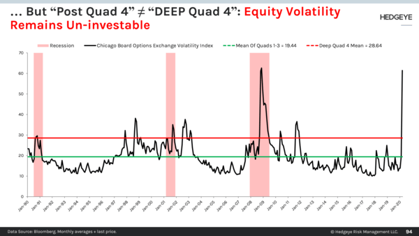 CHART OF THE DAY: Equity Volatility Remains Un-investable  - 94
