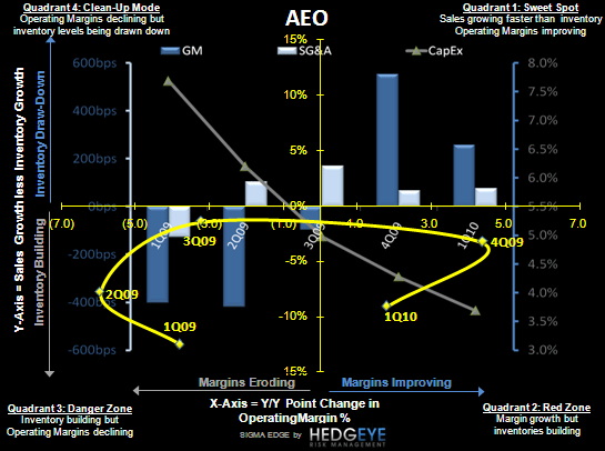 R3: AEO: Inventories Rise, Guidance on the Demise - AEO SIGMA