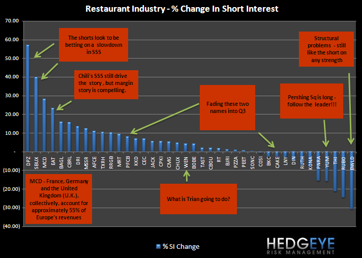 RESTAURANTS - SHORT INTEREST - si1
