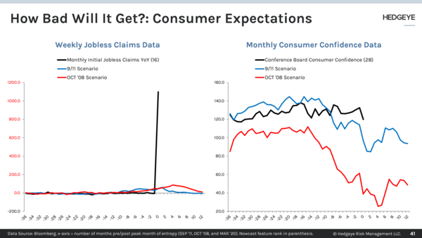CHART OF THE DAY: How Bad Will It Get? → Consumer Expectations - Chart of the Day