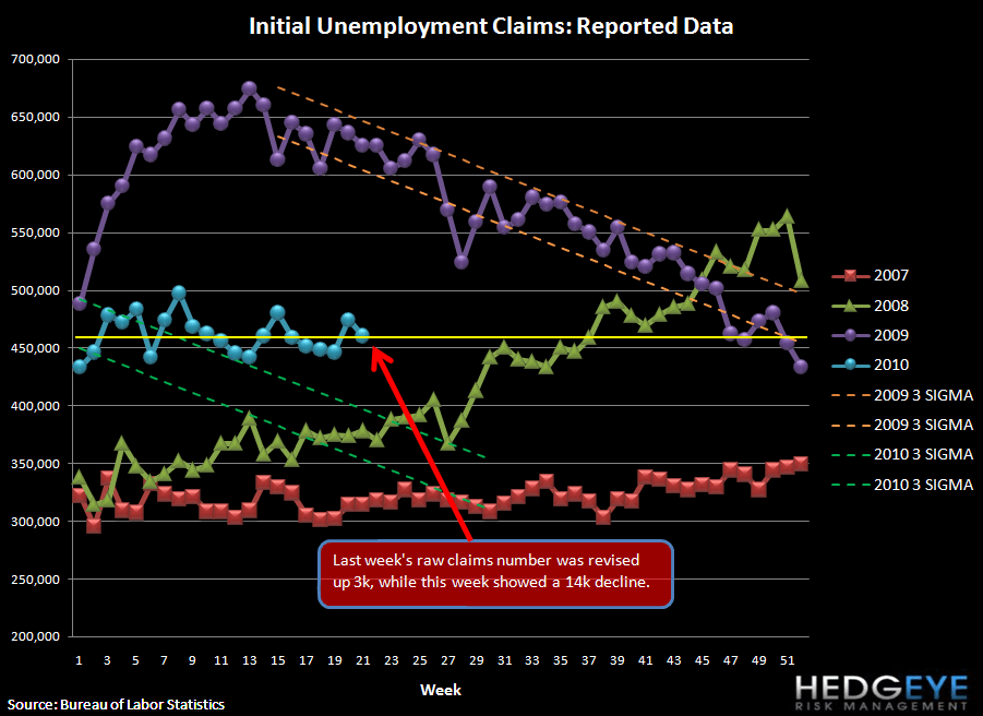 CLAIMS IMPROVE BUT REMAIN IN SAME RANGE THEY'VE BEEN IN YTD - raw