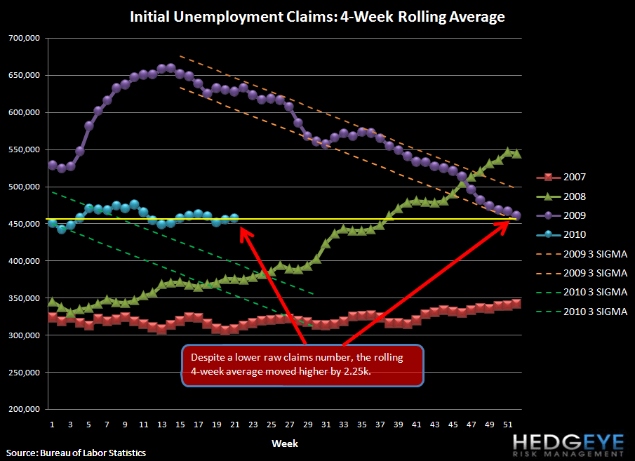 CLAIMS IMPROVE BUT REMAIN IN SAME RANGE THEY'VE BEEN IN YTD - rolling