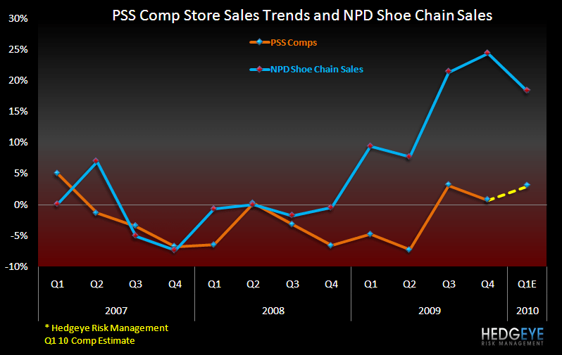 PSS: Mind the Earnings Juice - PSS Comp Trends
