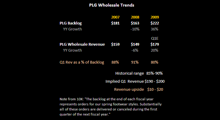 PSS: Mind the Earnings Juice - PSS WhslRevs 5 10