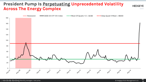 "CHART OF THE DAY: President ""Pump"" Is Perpetuating Epic Oil Volatility - 100"