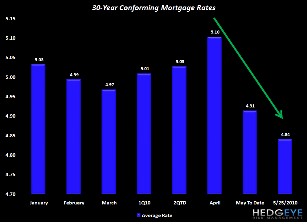 HOUSING IS STRUGGLING COMING OUT OF THE POST-EXPIRATION BLOCKS - average mortgage rates