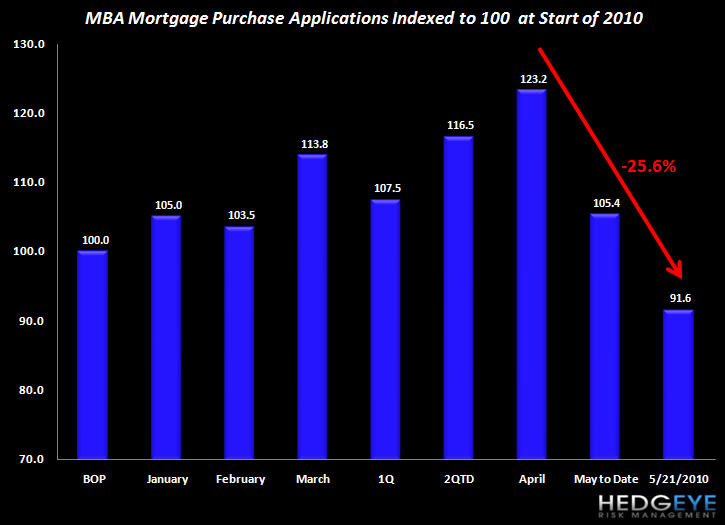 HOUSING IS STRUGGLING COMING OUT OF THE POST-EXPIRATION BLOCKS - mba purchase volume