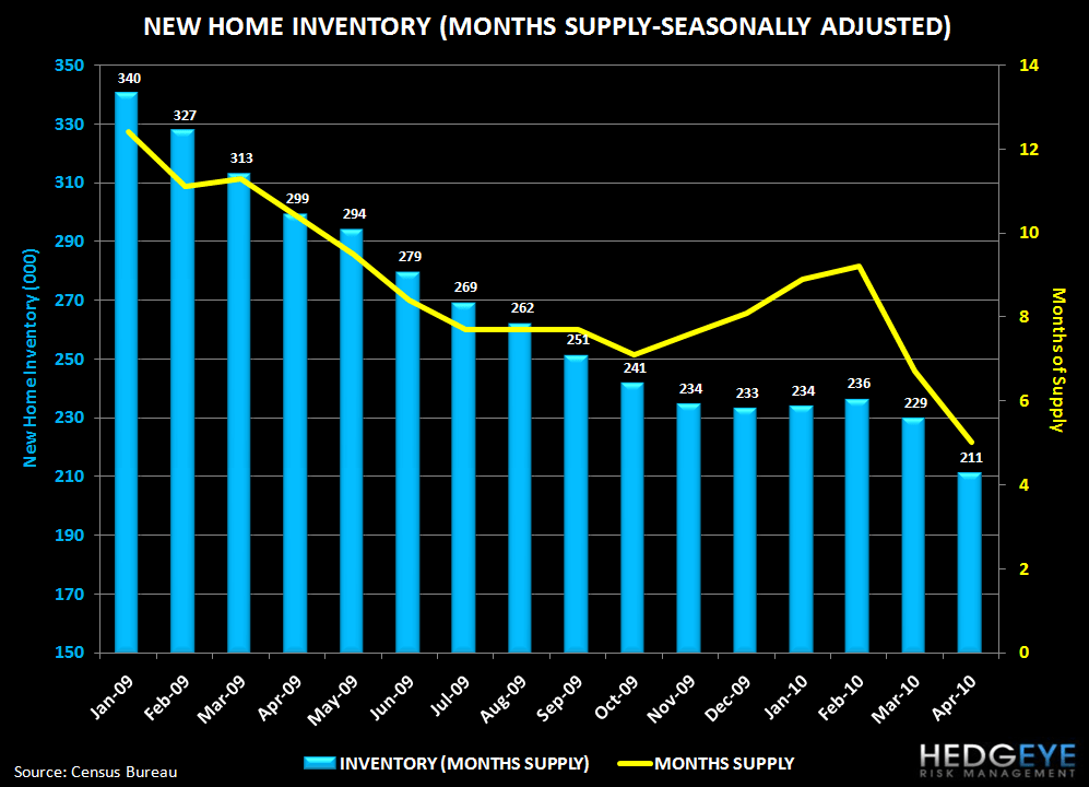 HOUSING IS STRUGGLING COMING OUT OF THE POST-EXPIRATION BLOCKS - new home inventory