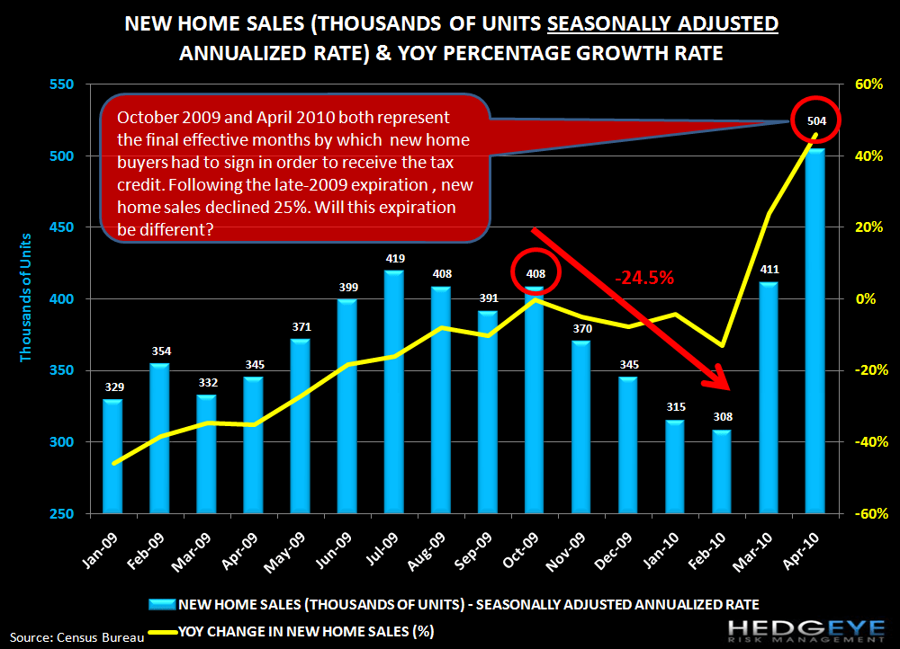 HOUSING IS STRUGGLING COMING OUT OF THE POST-EXPIRATION BLOCKS - new home sales
