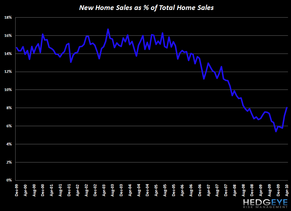 HOUSING IS STRUGGLING COMING OUT OF THE POST-EXPIRATION BLOCKS - new home sales as   of total