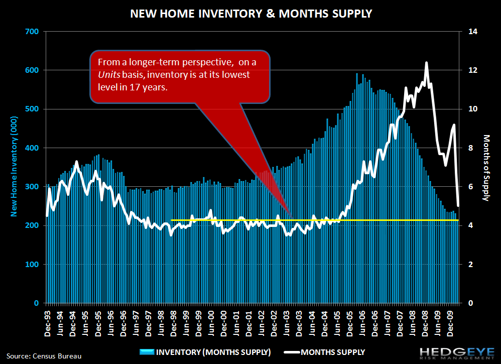 HOUSING IS STRUGGLING COMING OUT OF THE POST-EXPIRATION BLOCKS - new homes inventory long term