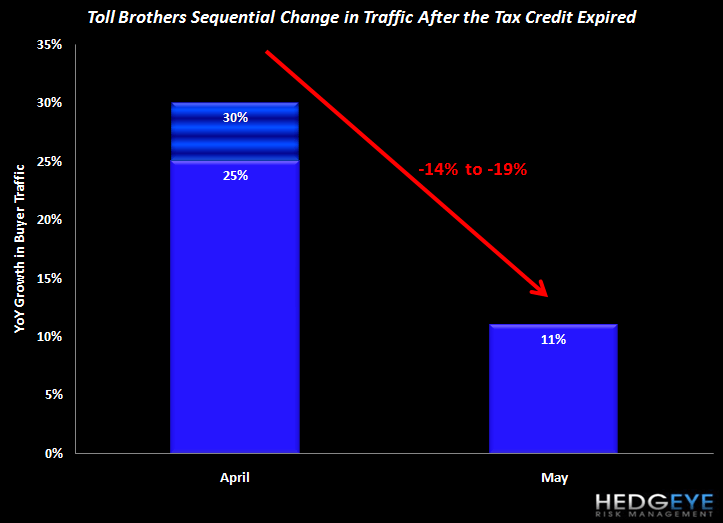 HOUSING IS STRUGGLING COMING OUT OF THE POST-EXPIRATION BLOCKS - toll brothers traffic chart
