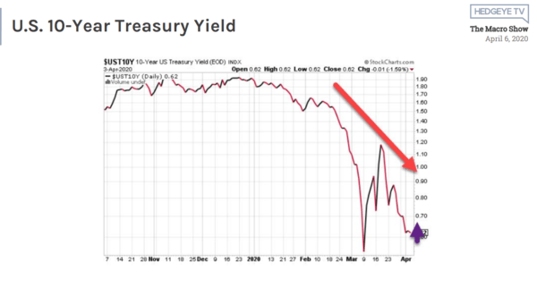 McCullough: Why We've Been Bullish On Treasuries Since October 2018 - 4 6 2020 12 05 37 PM