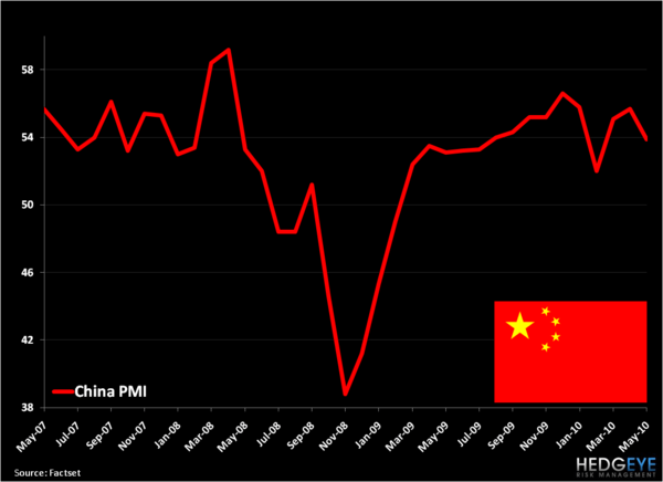 Chinese PMI, Weaker Than Expected . . . But More Than Meets The Hedgeye - China PMI