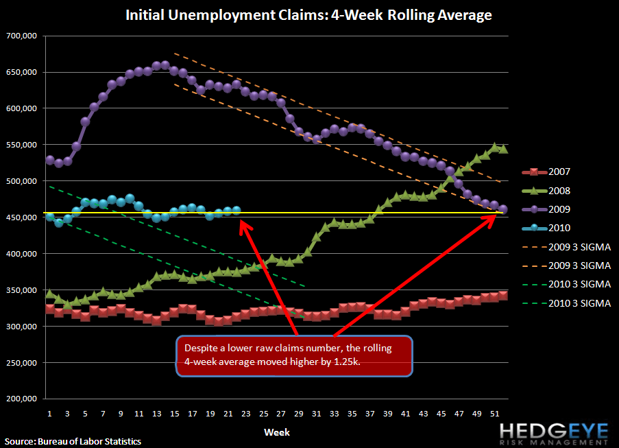 JOBLESS CLAIMS SLIGHTLY BETTER BUT REMAIN IN THE 450K RANGE - rolling claims
