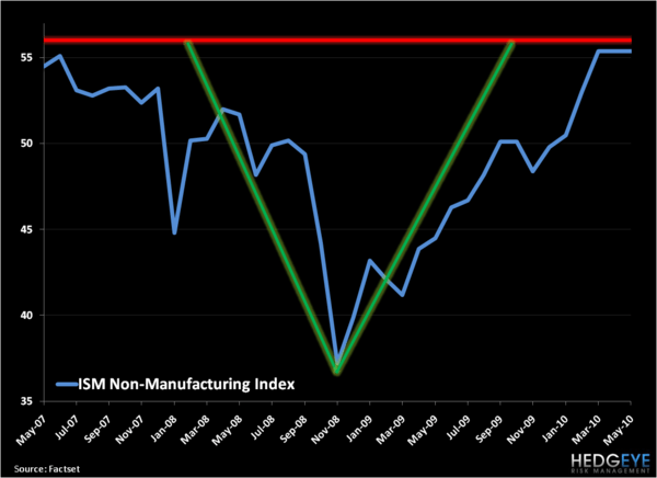 ISM: What's Next For This Chart? - ISM Non Manufacturing