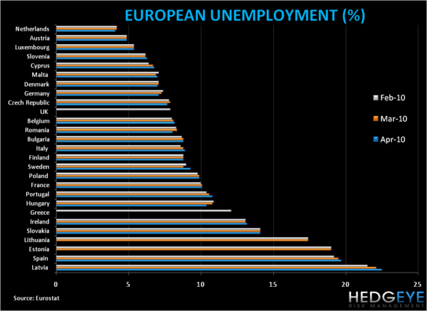 The EU's Unemployment Line-Up and a Flight to Safety  - M1