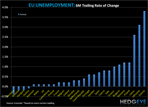 The EU's Unemployment Line-Up and a Flight to Safety  - m2