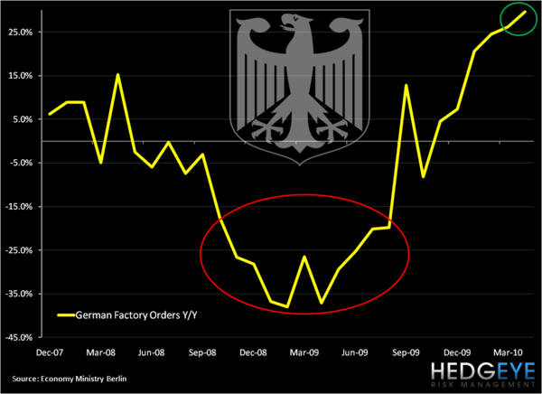 Check the Chart: Favorable German Factory Orders Number on Compare - Gorders